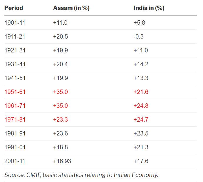 Assam Data