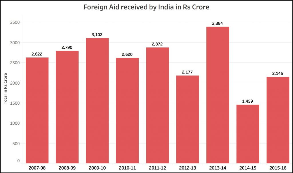 https://factly.in/wp-content/uploads/2018/08/foreign-aid-to-INdia.png